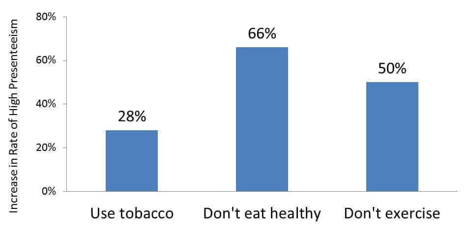 employee wellness statistics
