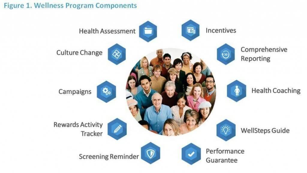 Corporate Employee Wellness Programs
