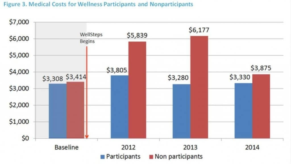 Medical costs for wellness program participants