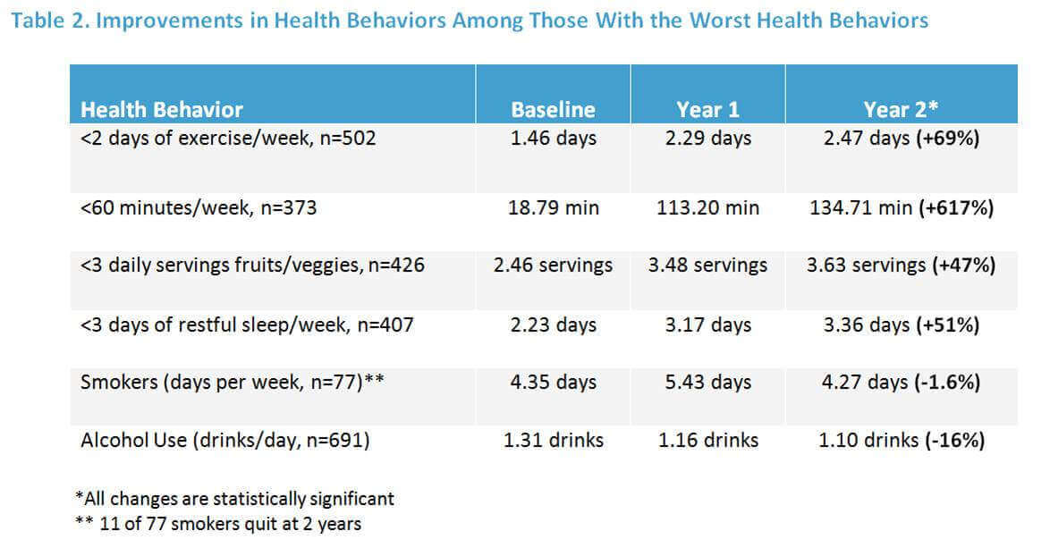 """nutrition behaviour in attraction to wellness programme Worksite wellness program: """"an organized program in the worksite that is intended to assist employees and their family members (and/or retirees) in making voluntary behavior changes which reduce their health and injury risks, improve their health consumer skills, and enhance their individual productivity and well-being""""."""
