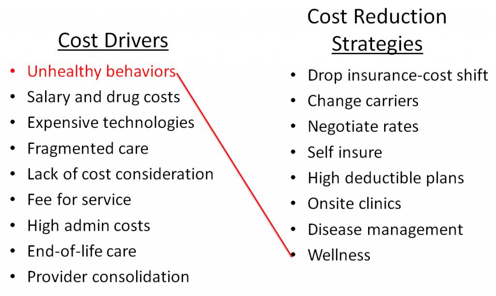 worksite wellness unhealthy behaviors
