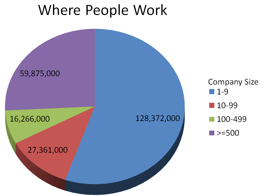 Where people work
