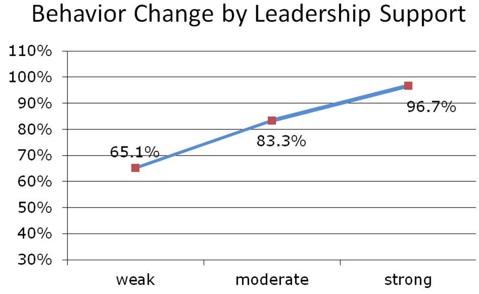 behavior change by leadership