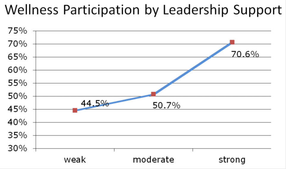 participation by leadership