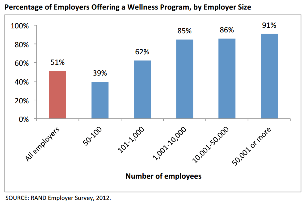 prevalence of worksite wellness programs