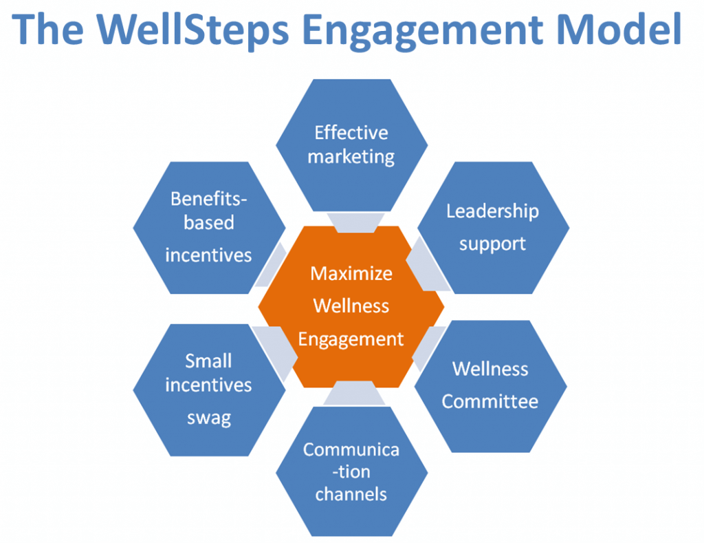 WellSteps Engagement model