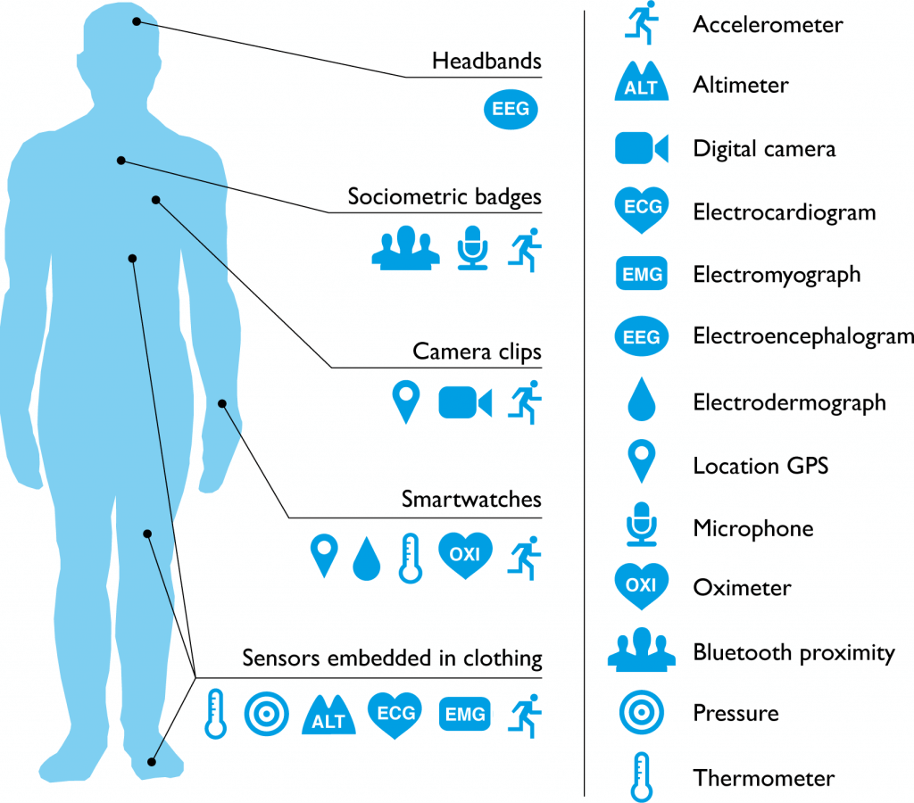Different types of wearable fitness devices