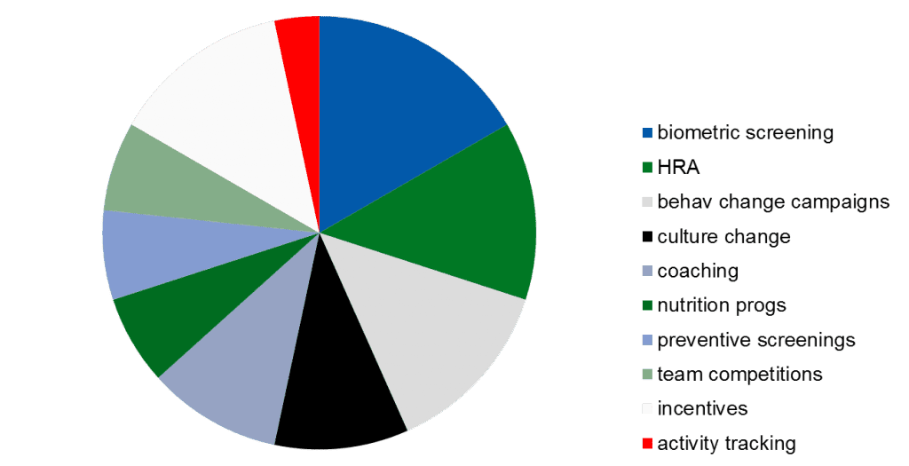 wellness pie graph