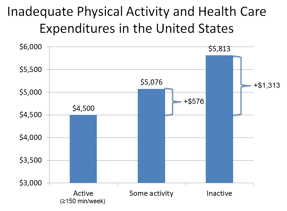 wellness health care costs Impact of Employee Wellness on Health Care Costs