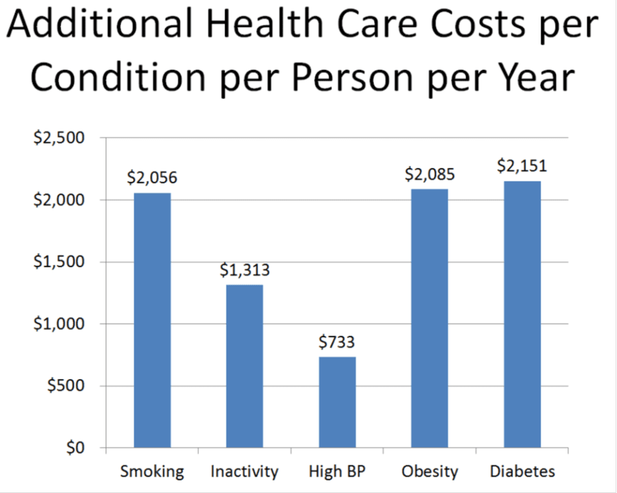 wellness health care costs Impact of Employee wellness