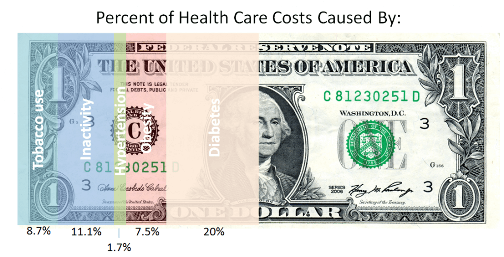 wellness health care costs Impact of Employee