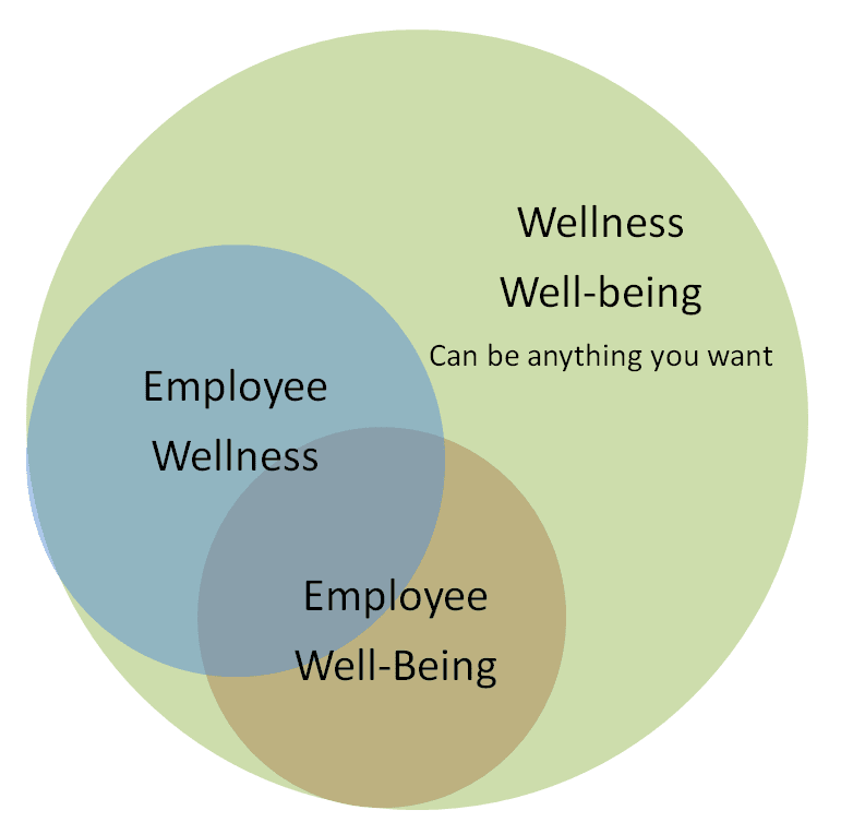 wellness program defintion, definition of wellness, what is worksite wellness, what is the definition of wellness, what is a wellness program, how do you define wellness, what is corporate wellness
