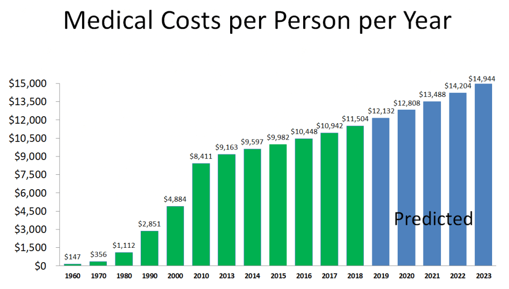 Medical costs per person per year,  Wellness programs impact health care costs, why wellness is important