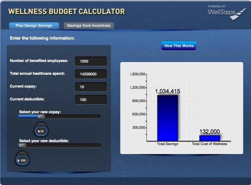 wellness budget